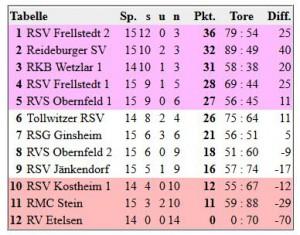 RP_BL_4R_Tabelle